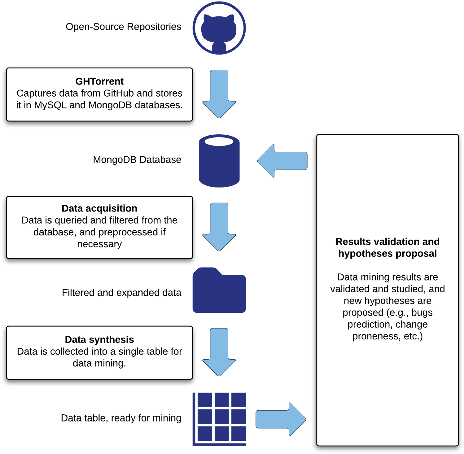 Label prediction on issue tracking systems using text mining