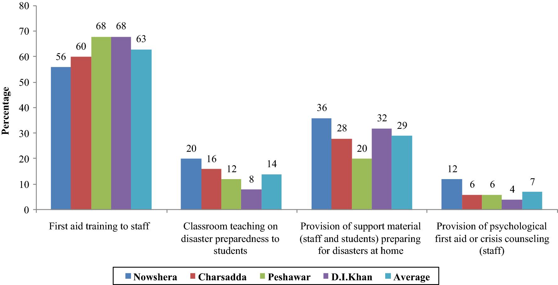 Schools' Flood Emergency Preparedness in Khyber Pakhtunkhwa