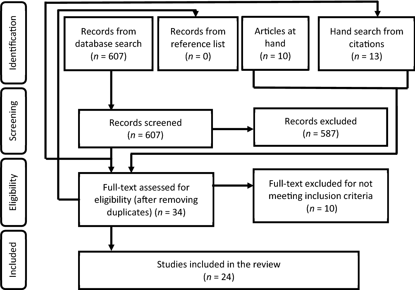 Psychological Outcomes in Disaster Responders: A Systematic