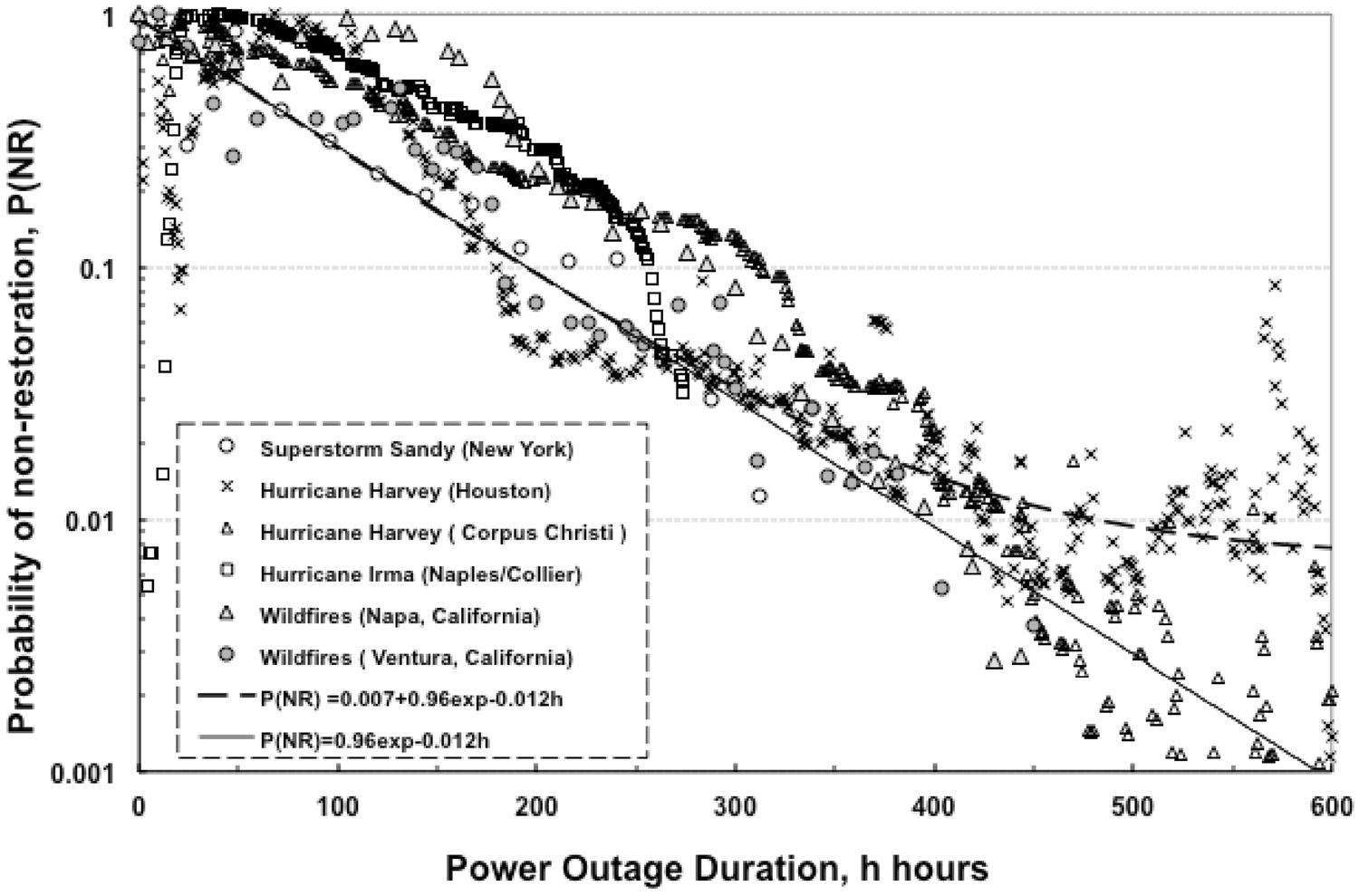 Power Restoration Prediction Following Extreme Events and Disasters