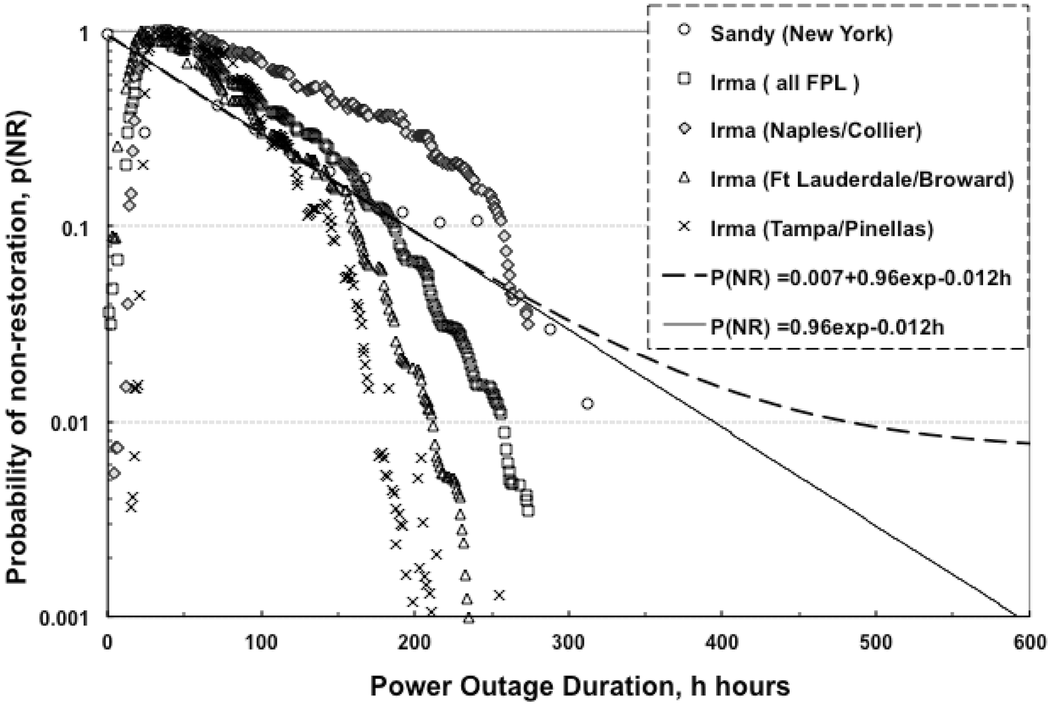 Power Restoration Prediction Following Extreme Events and