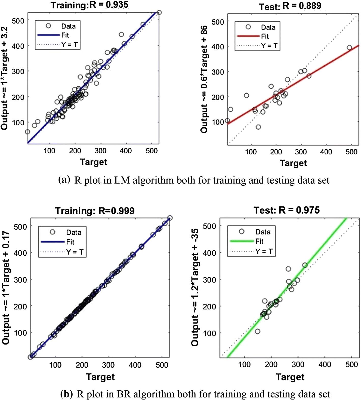 Prediction of variation of oxides of nitrogen in plasma