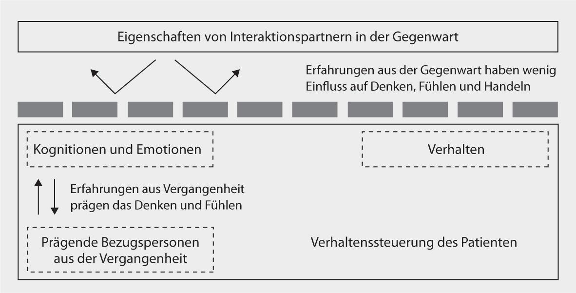 Großartig Depression Cbt Arbeitsblatt Ideen - Arbeitsblätter für ...