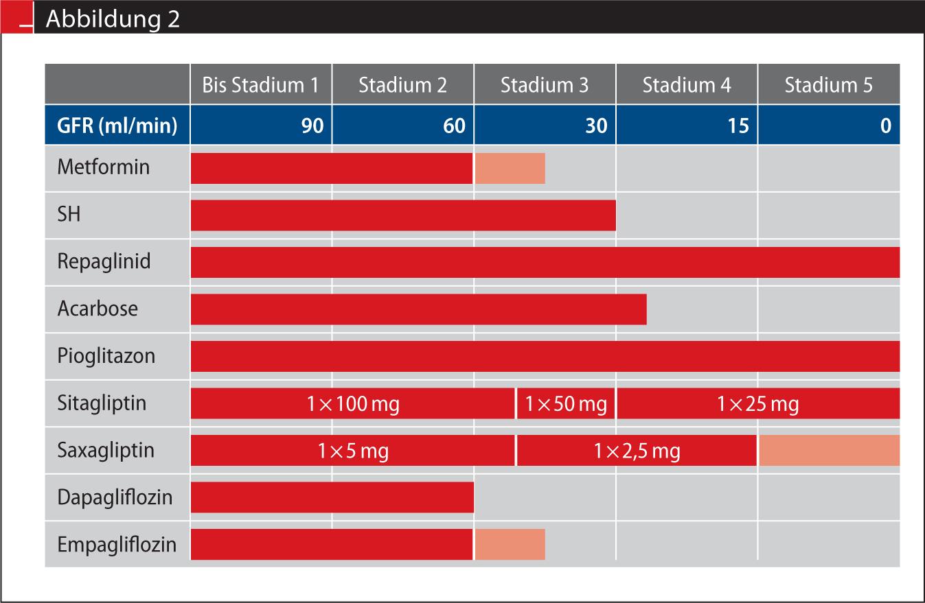 Orale Antidiabetika ermöglichen eine individualisierte Therapie ...