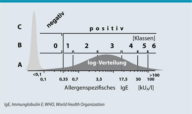 Molekulare Allergiediagnostik mit IgE-Einzelbestimmungen ...