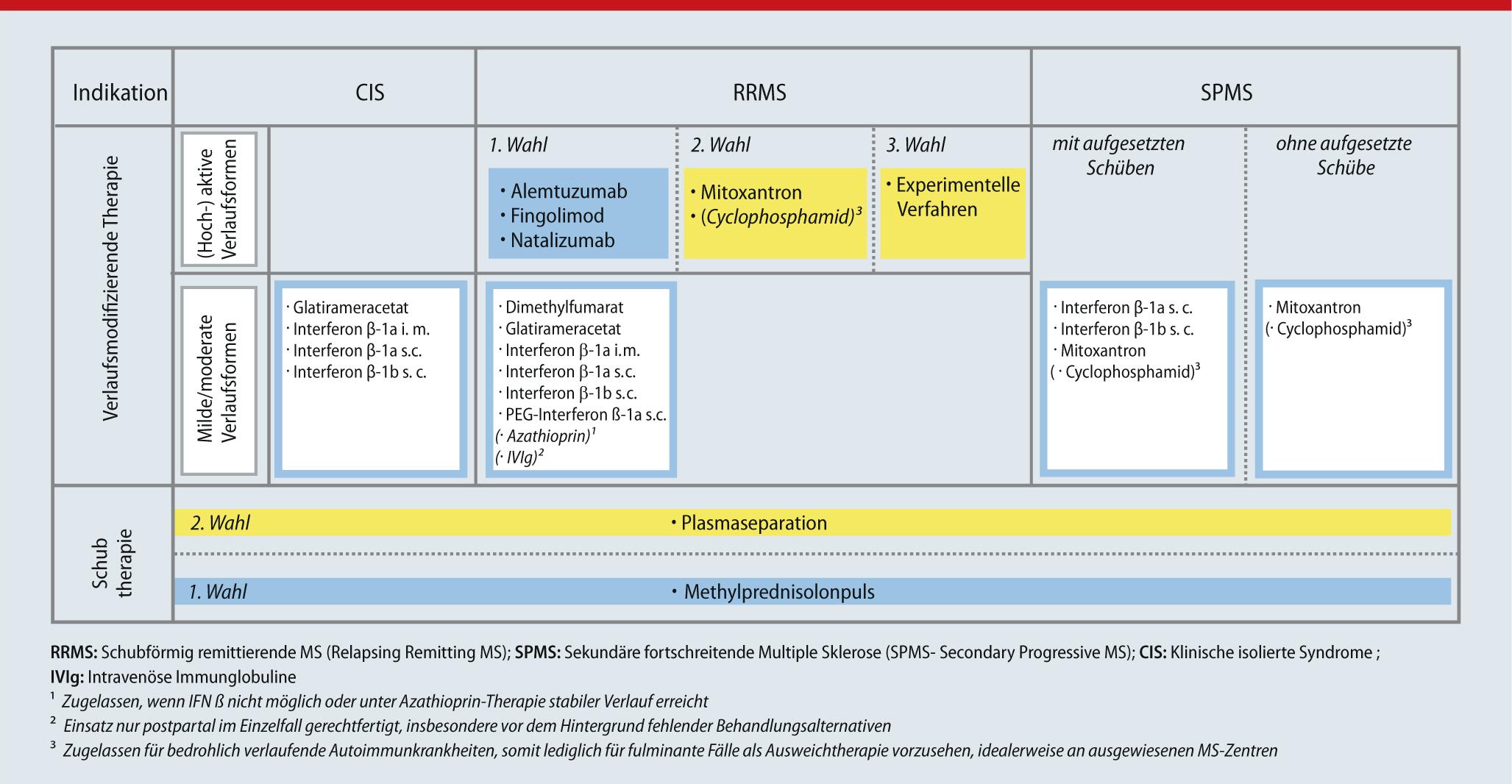 Schön Xsl Vorlagenmodus Zeitgenössisch - Entry Level Resume Vorlagen ...