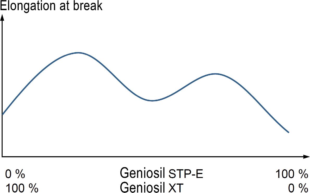 Tear-resistant and highly elastic formulations | SpringerLink
