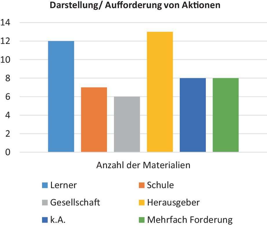 """Unterricht zum Thema """"Flucht und Flüchtlinge""""? Eine Analyse von ..."""
