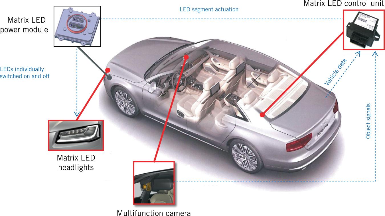 Audi Matrix LED Headlights   SpringerLink