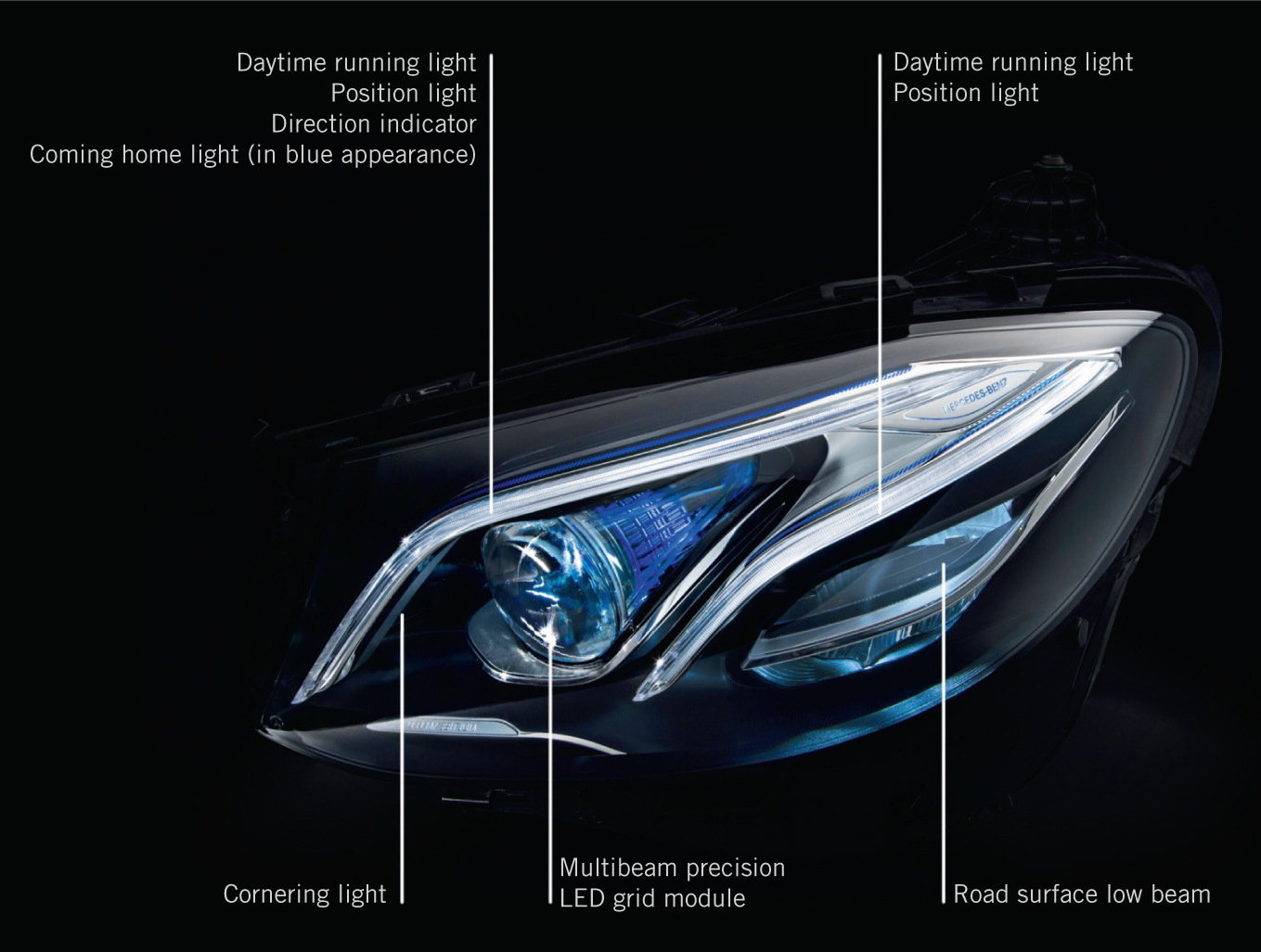 Multi-row Headlamp System in the Mercedes-Benz E-Class