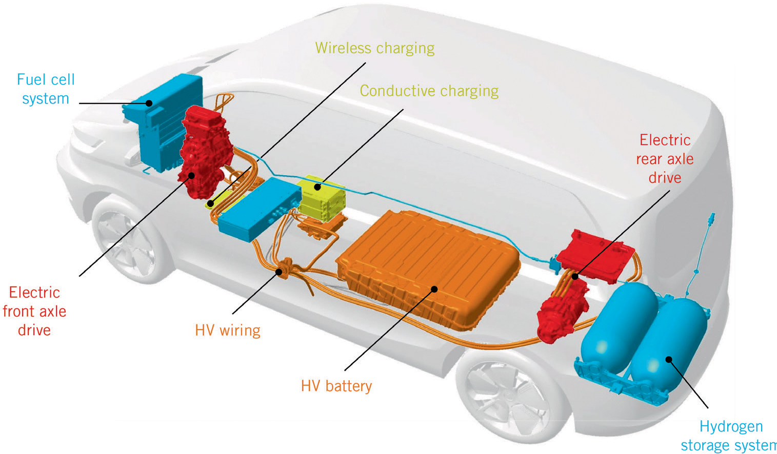 Fuel Cell Range Extended Electric Vehicle Fcreev Long Driving Ranges Combustion Engine Diagram For Idiots Open Image In New Window