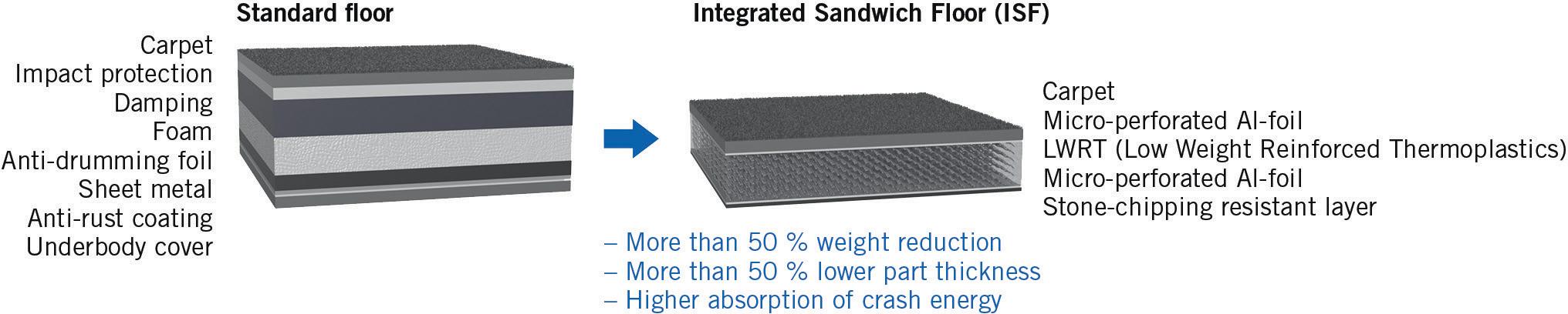 Hybrid Lightweight Design Concept for the Vehicle Floor
