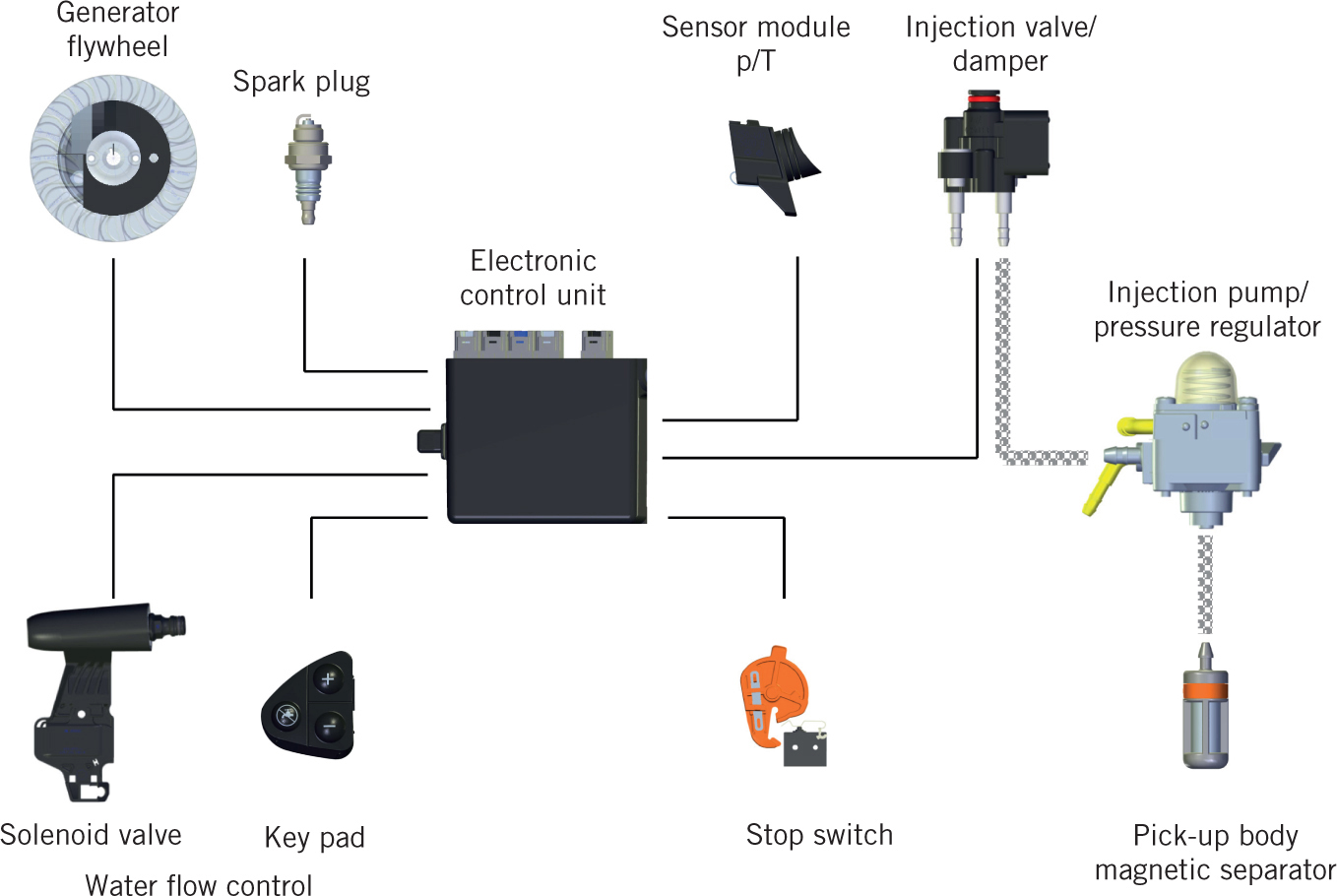 Electronic Fuel Injection System for Handheld Working