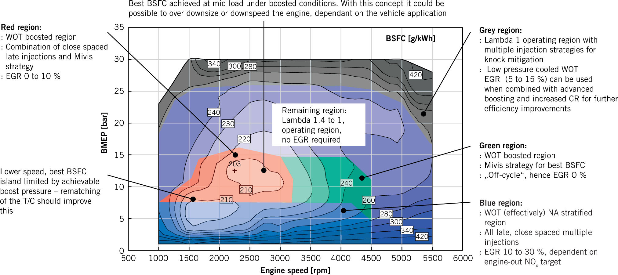 Spray-Guided Direct Injection for Boosted Gasoline Engines