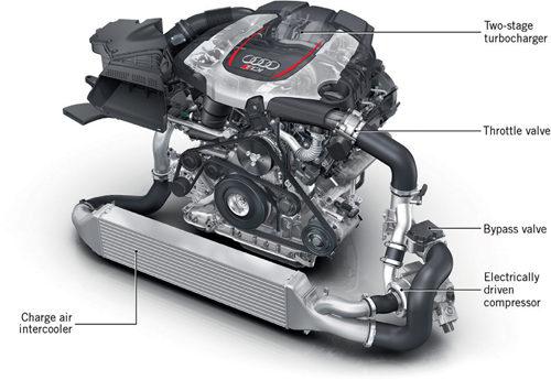 Electric Supercharging in the Audi RS 5 TDI Concept | SpringerLink