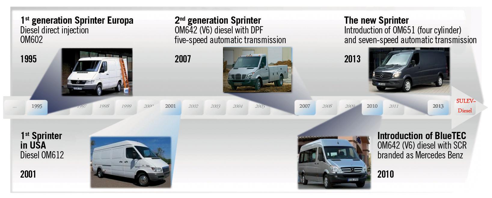 First SULEV Diesel Engine in Mercedes-Benz Sprinter