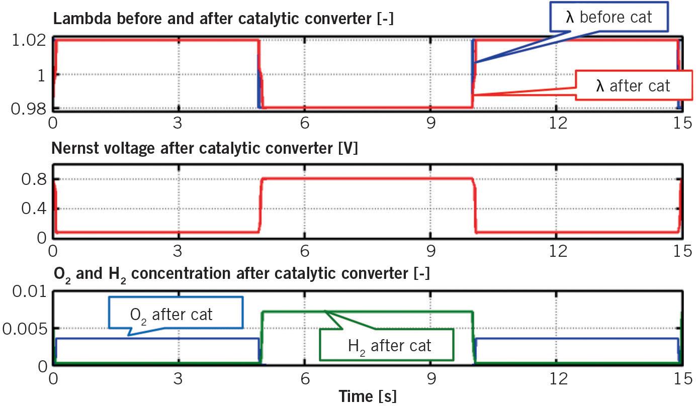 Catalytic Converter Properties for Diagnosability | SpringerLink