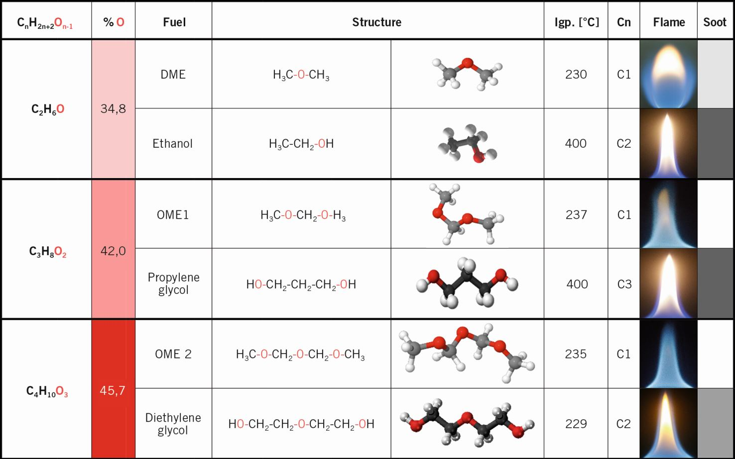 Oxymethylene Ether as Potentially Carbon-neutral Fuel for