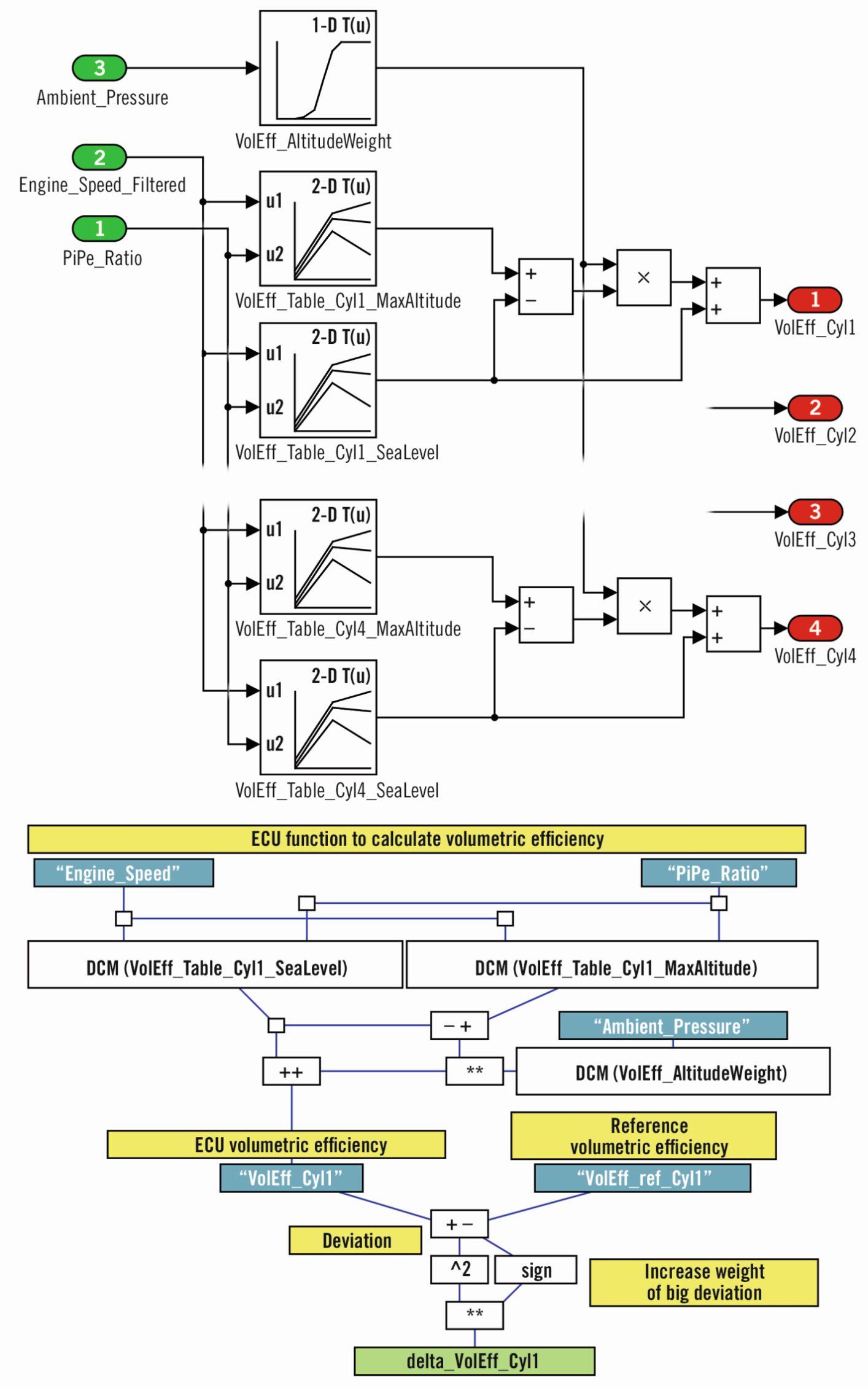 System Optimisation for the Calibration of ECU Functions   SpringerLink