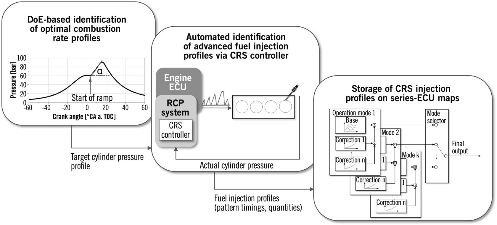 Diesel Combustion Control via Rate Shaping | SpringerLink