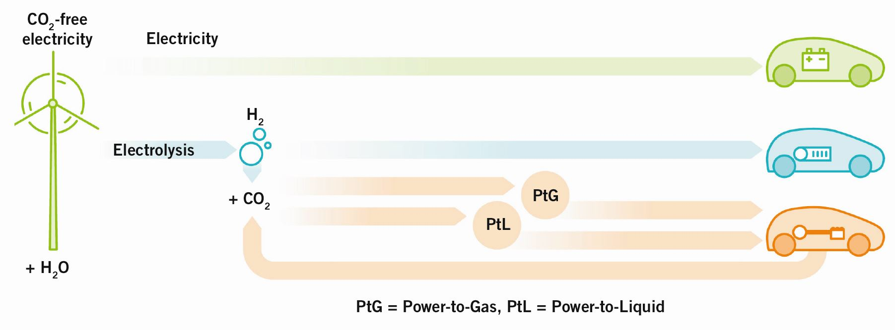 Energy Paths for Road Transport in the Future | SpringerLink
