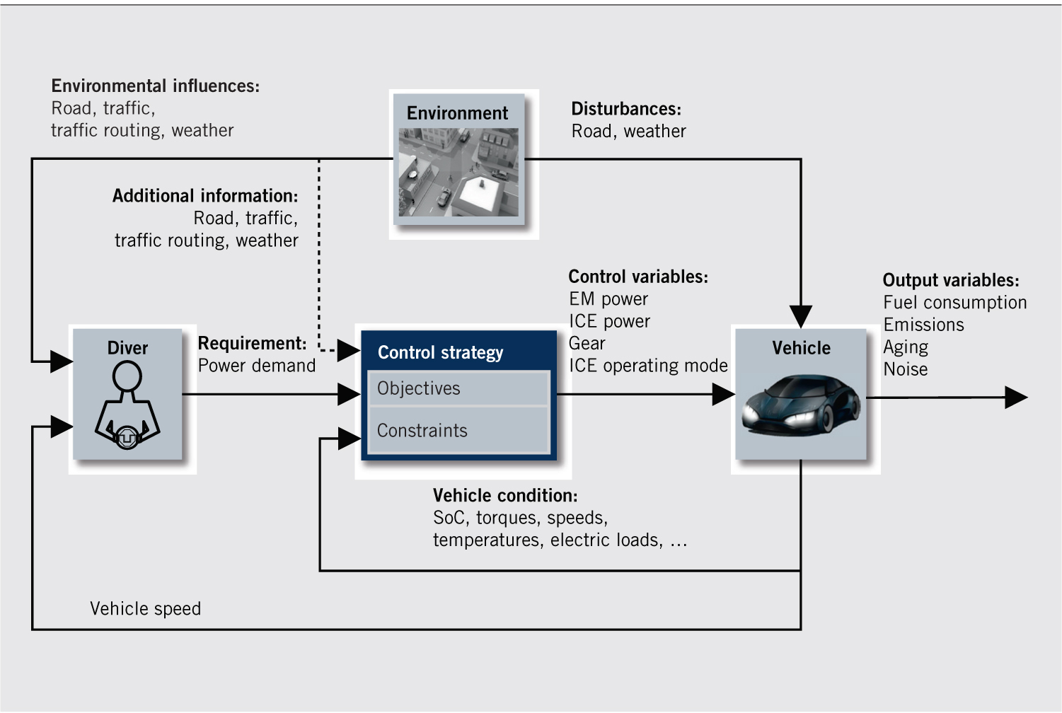 An Evaluated Review Of Powertrain Control Strategies For Hybrid Figure 1 Simplified Hev Electric Vehicle Block Diagram