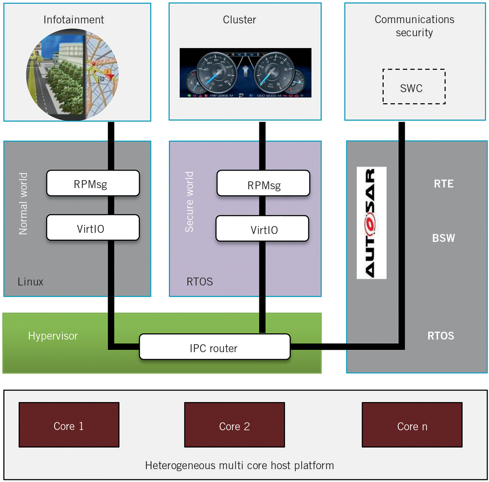 The Evolution of Embedded Architectures for the Next