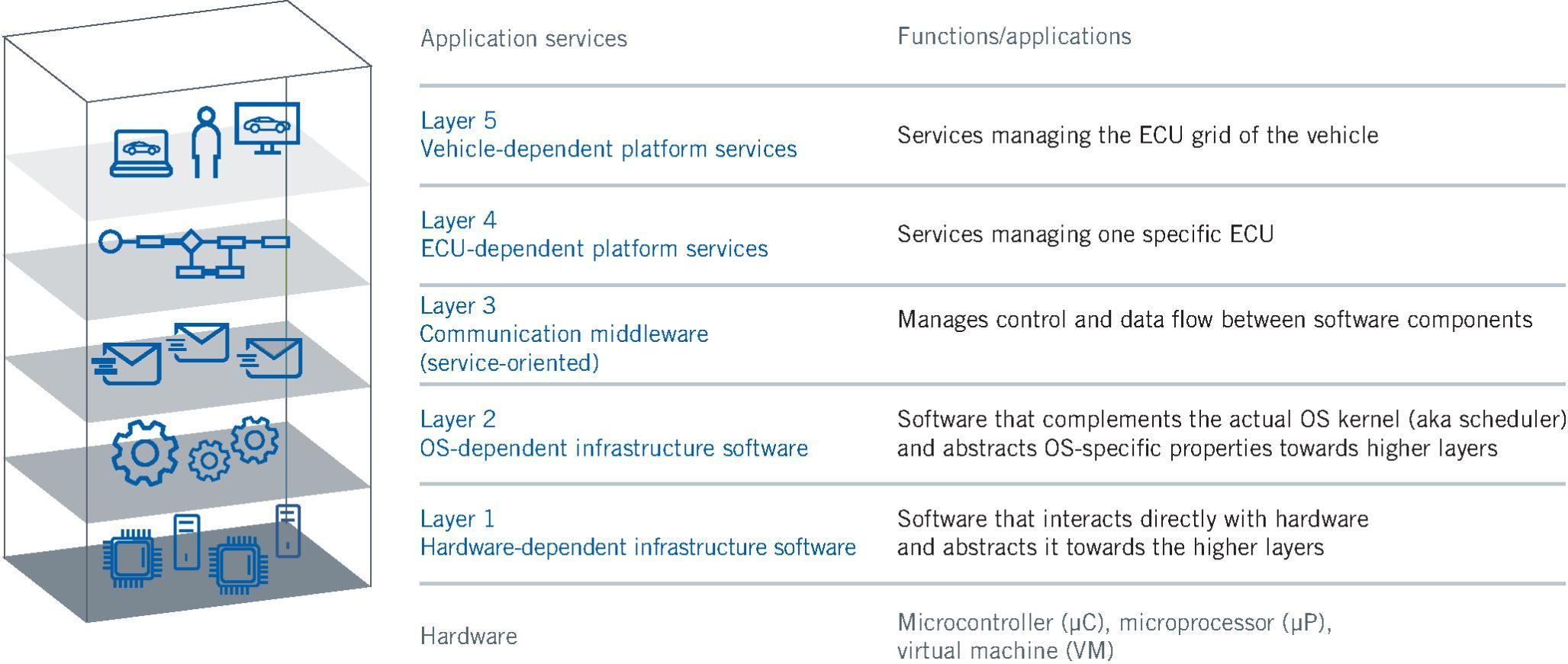 Vehicle Computers - Automotive Software Development