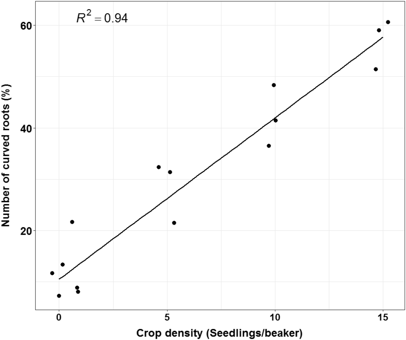 Statistical Modelling of Seed Germination and Seedlings Root