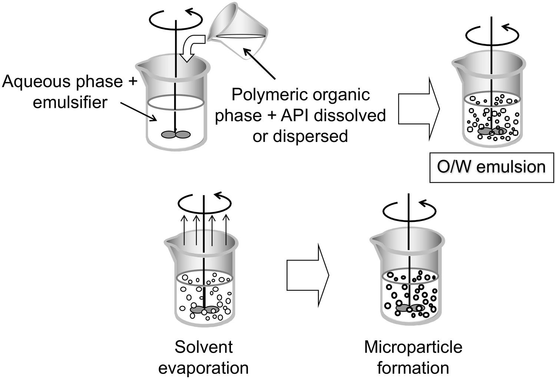 Poly(lactic acid)/poly(lactic-co-glycolic acid)-based