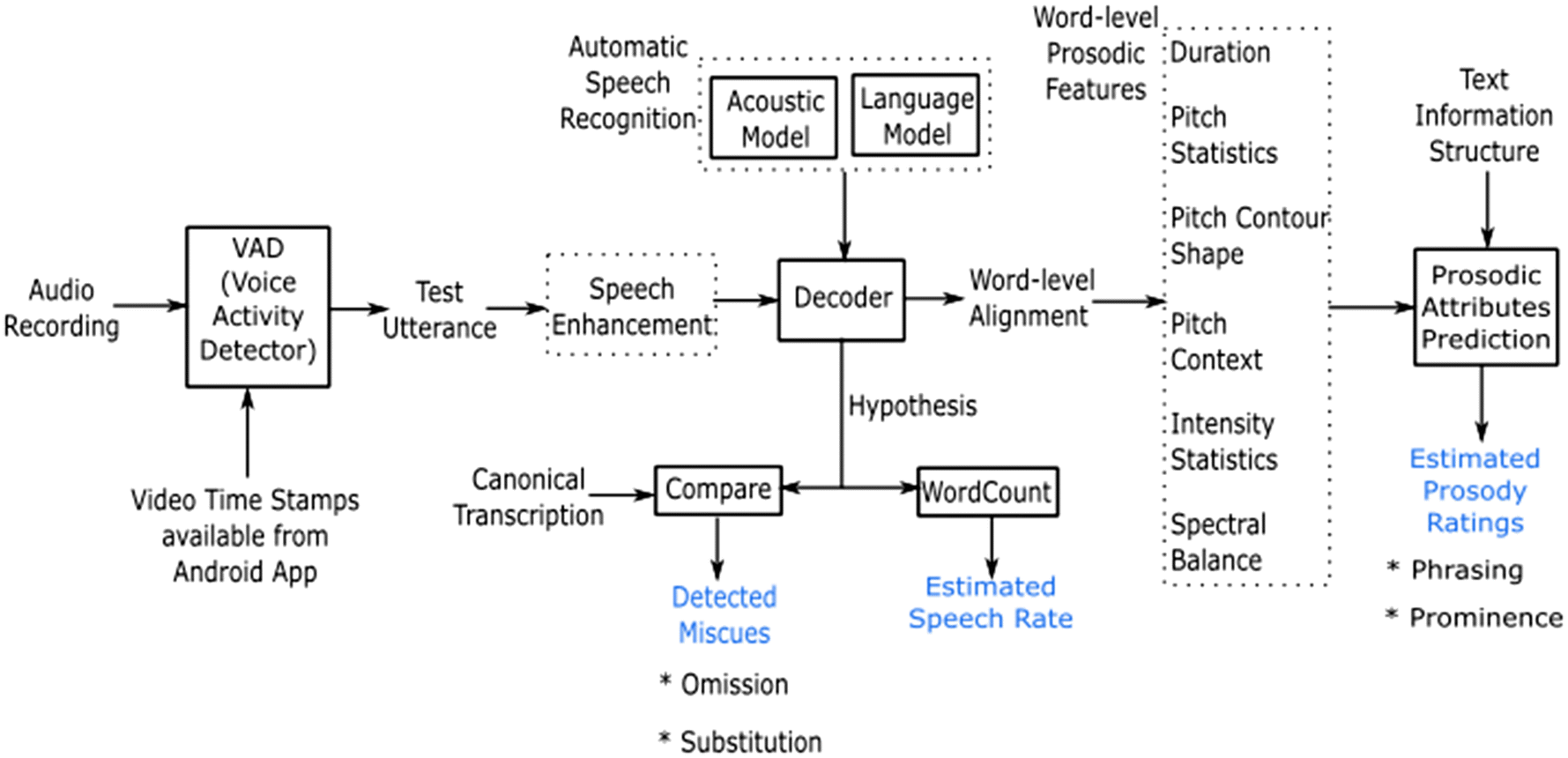 Automatic Assessment Of Childrens Oral Reading Using Speech Block Diagram Recognition Procedures Fig 1 System