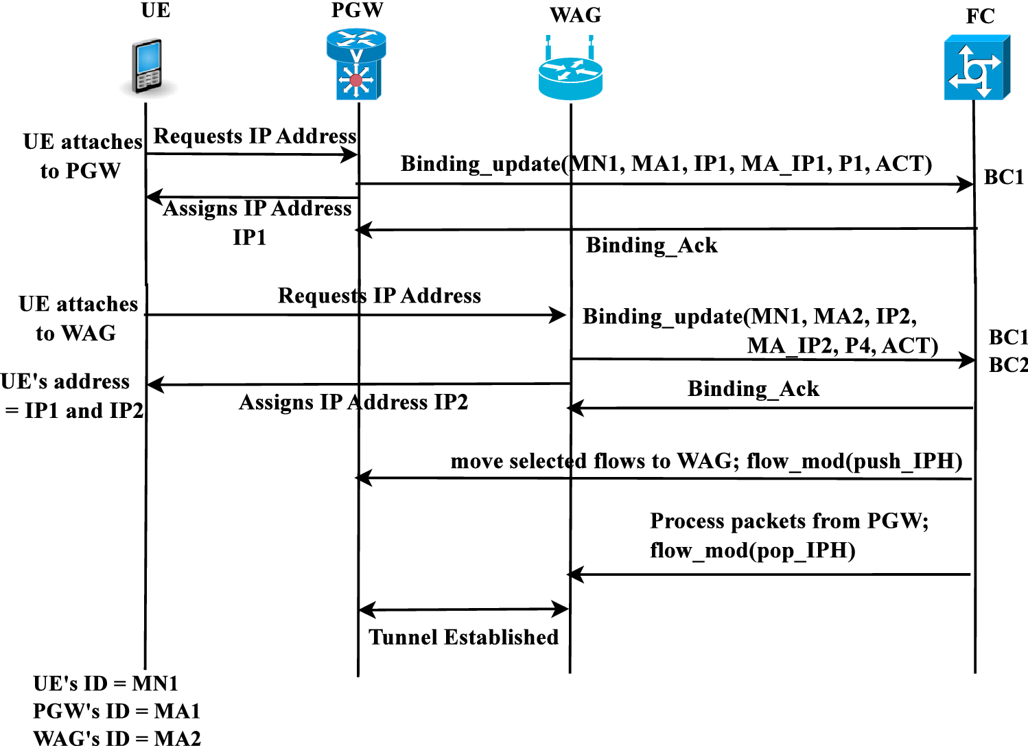 Network architecture for seamless flow mobility between LTE and WiFi