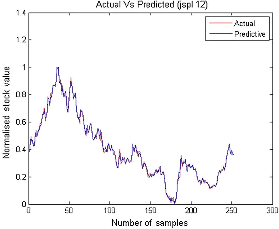 A Novel Model for Stock Price Prediction Using Hybrid Neural