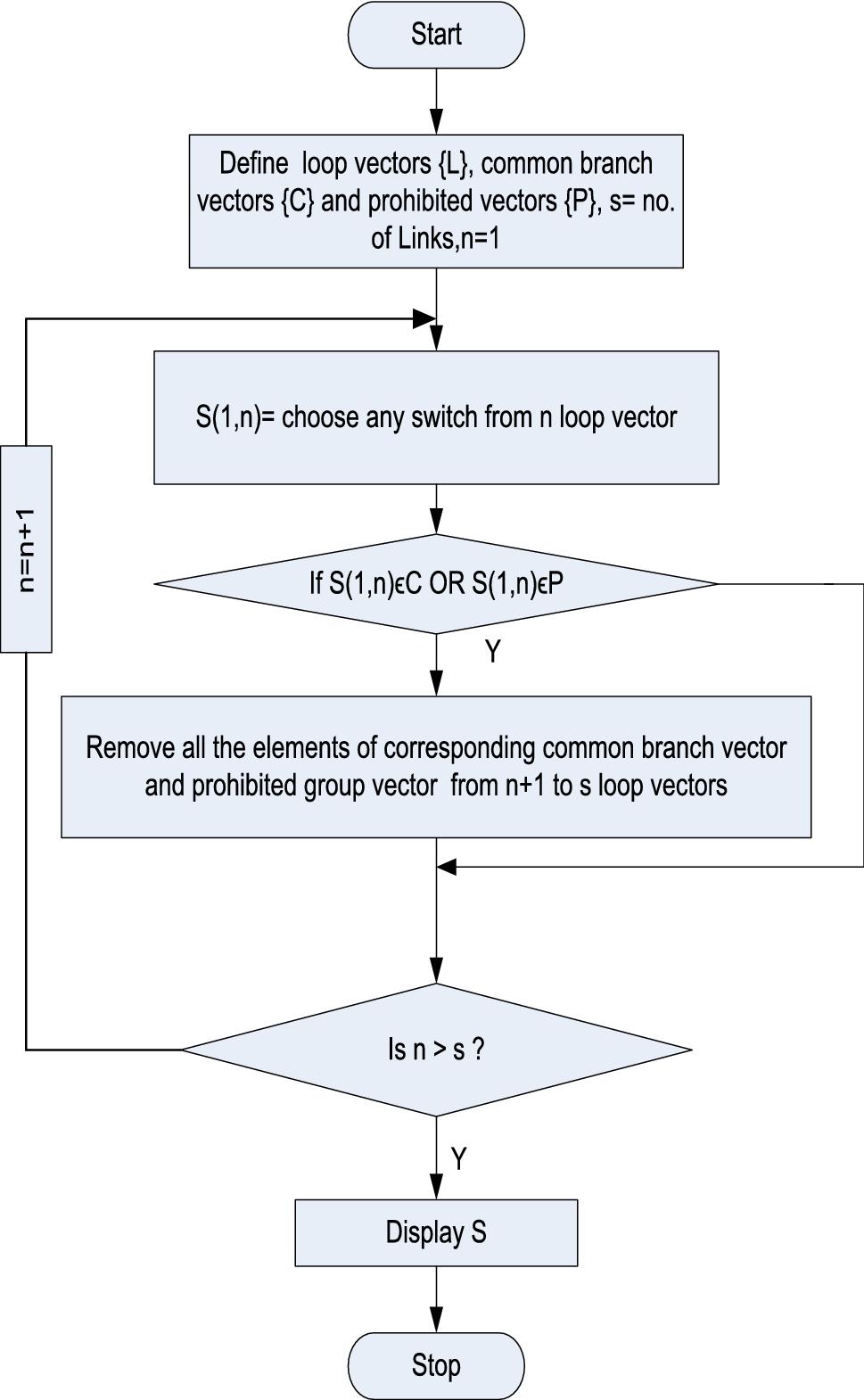 Optimal Reconfiguration of Distribution Network Using