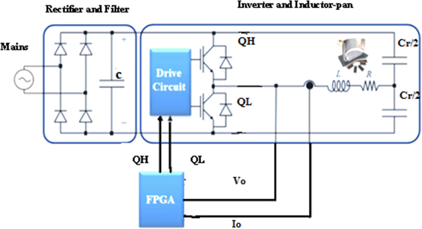 FPGA-Based Automatic Frequency-Controlled Resonant Inverter
