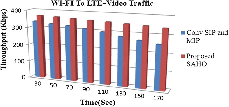 An IMS-Based Advanced Handoff Scheme for Wi-Fi/LTE Integrated