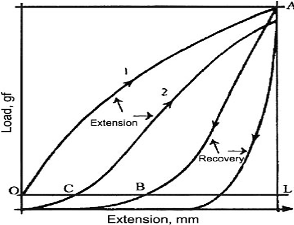 Effects Of Process Parameters On Tensile And Recovery Behavior Of