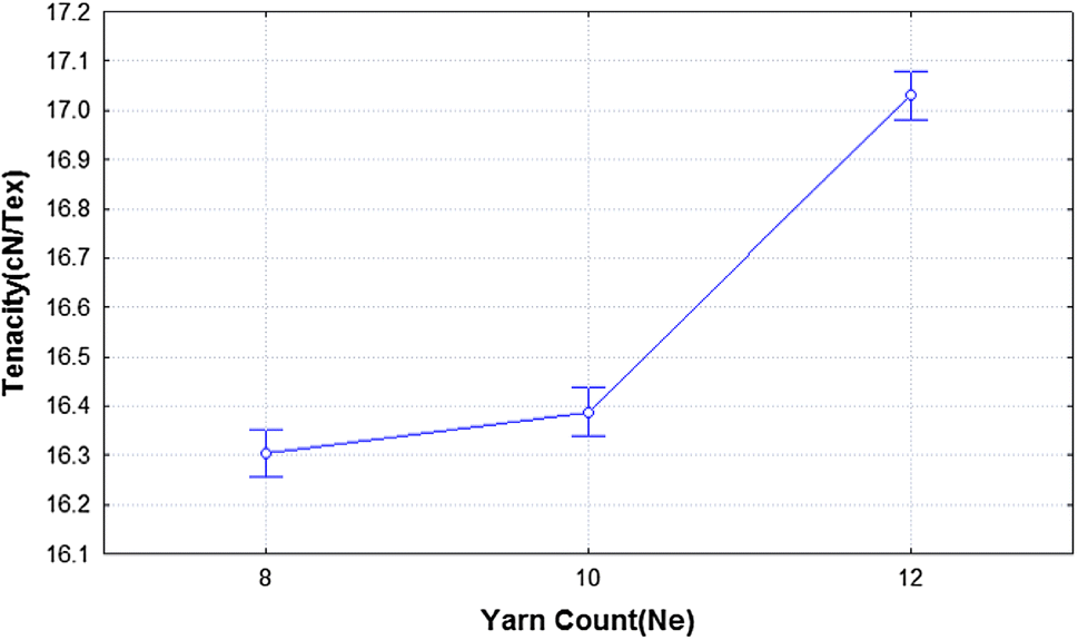 Effects of Process Parameters on Tensile and Recovery