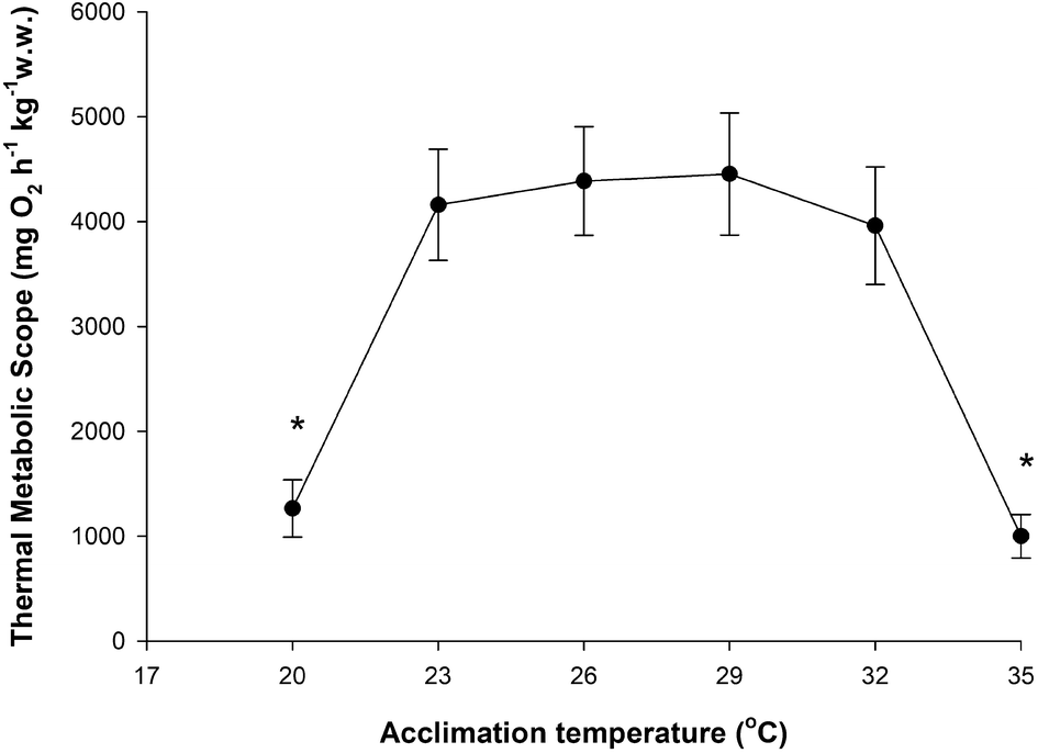 Thermal preference, tolerance, and thermal aerobic scope in