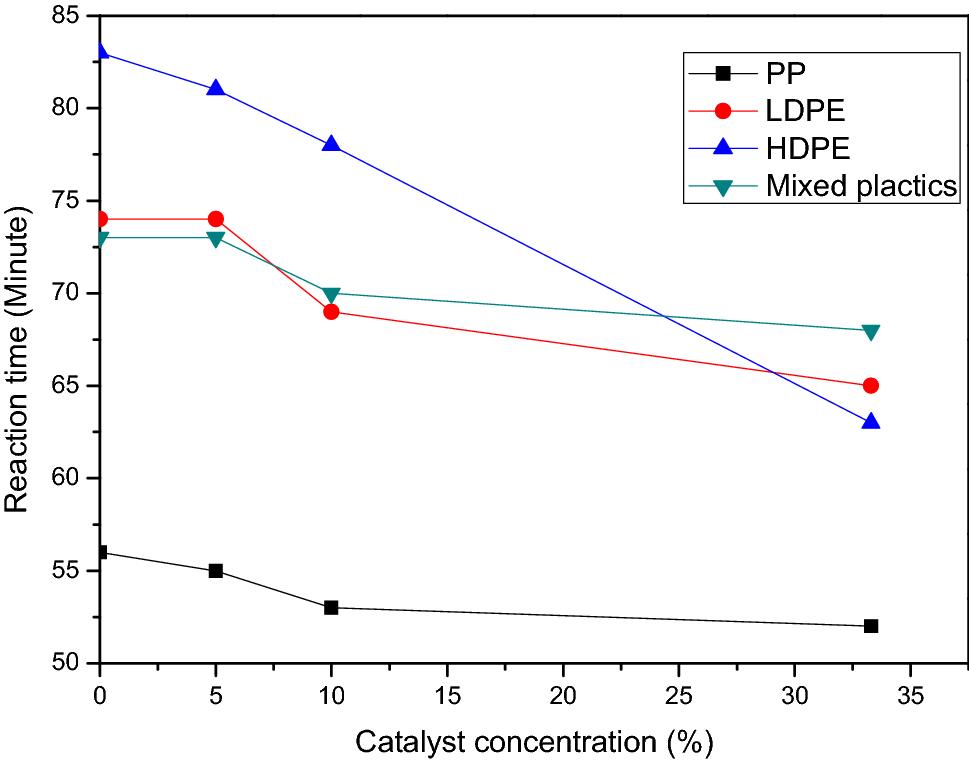 Thermo-catalytic degradation of different plastics to drop in liquid