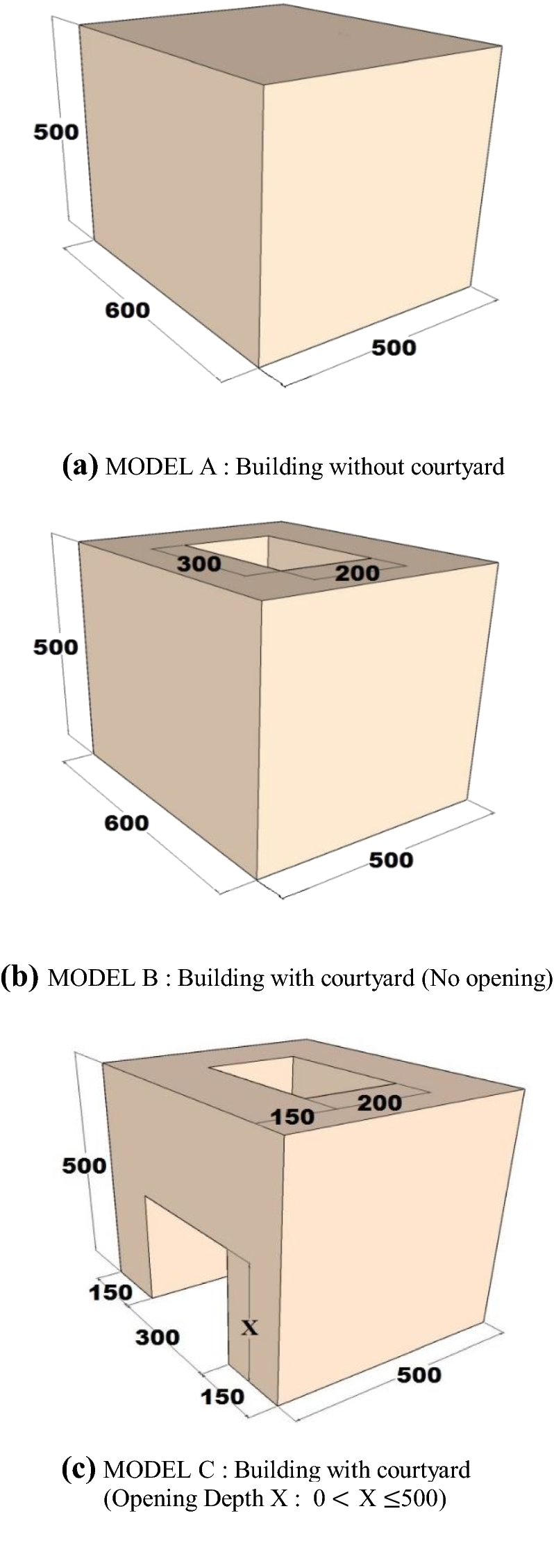 Effects of courtyard and opening on a rectangular plan