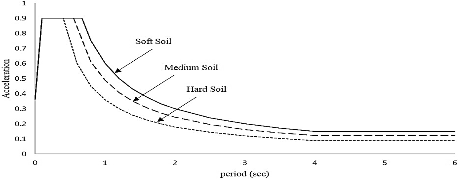 Effect of soil condition on seismic response of isolated base