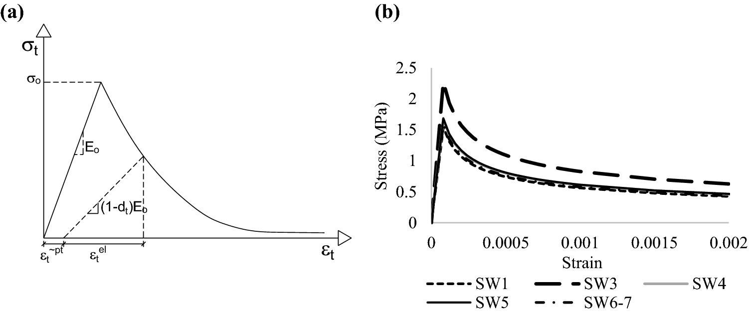 Effects of concrete parameters in the lateral stiffness of
