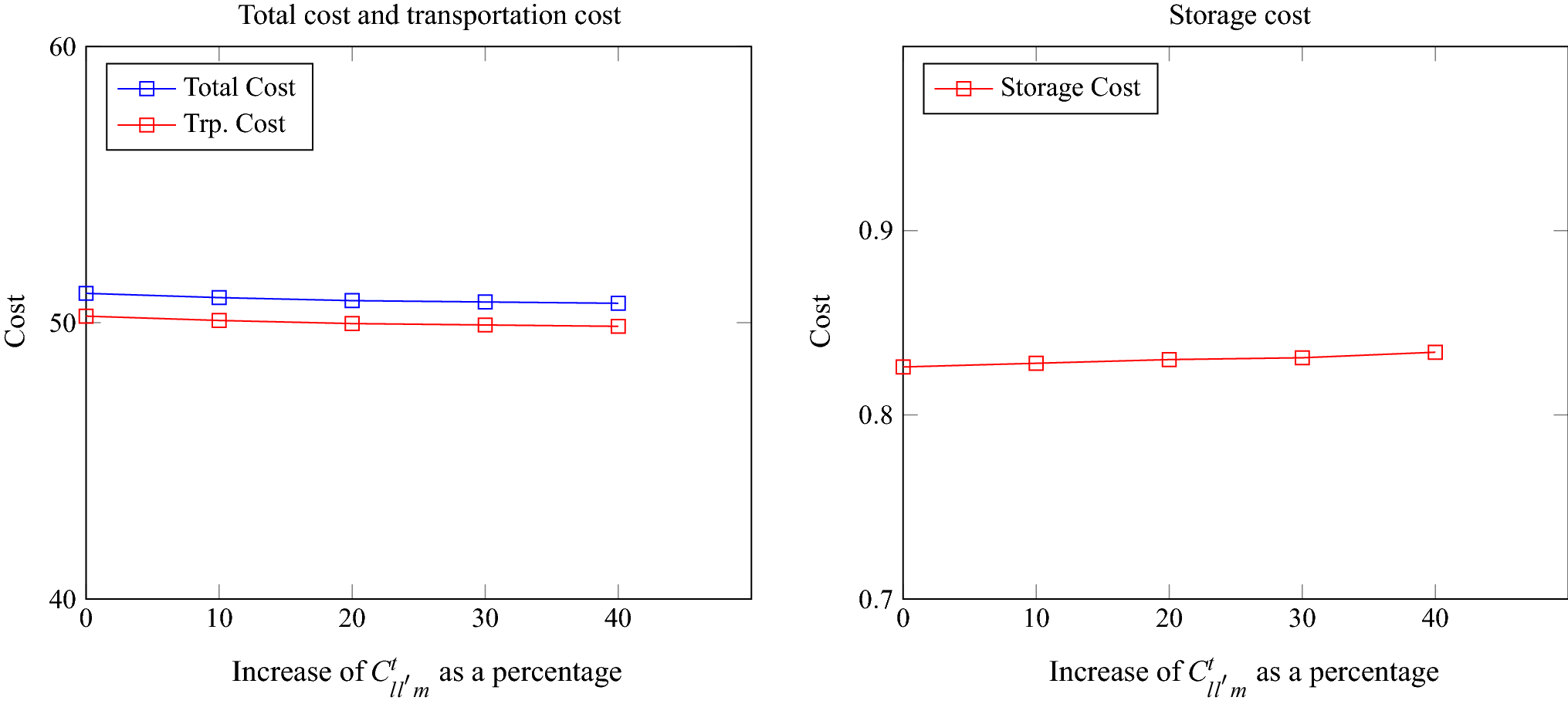 An optimization model for management of empty containers in