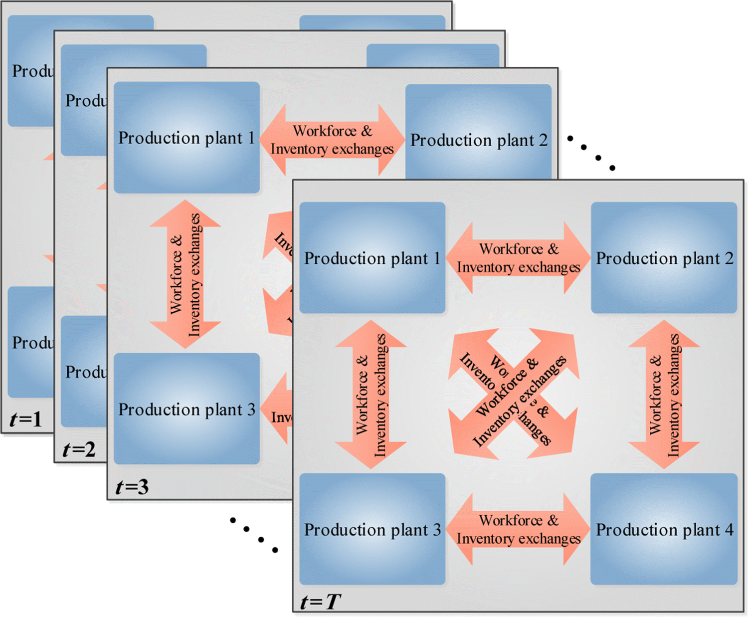 Cooperative aggregate production planning: a game theory