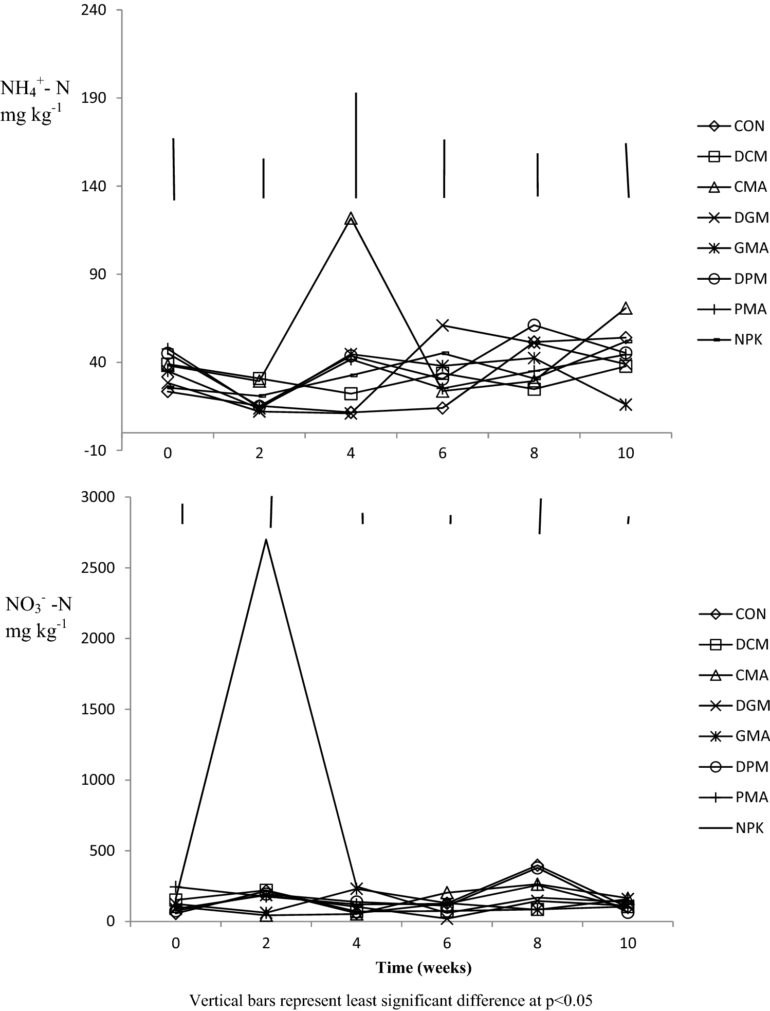 Availability and dynamics of organic carbon and nitrogen indices in