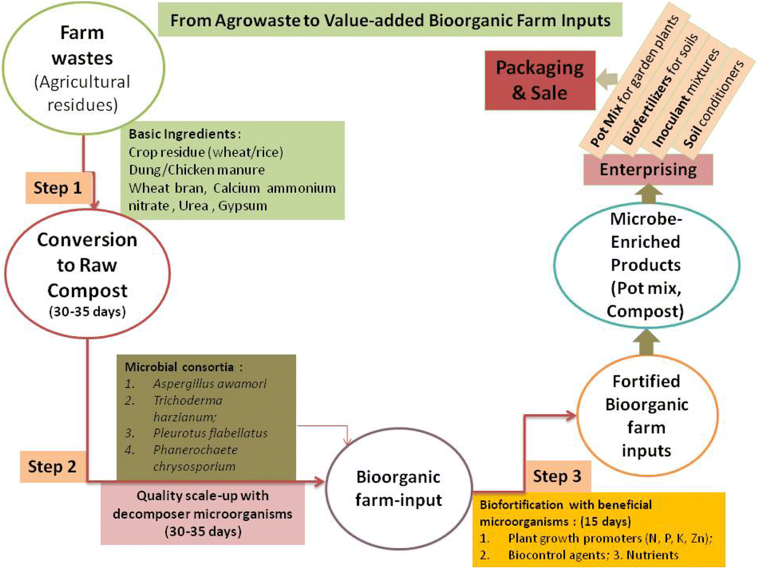 Agrowaste bioconversion and microbial fortification have