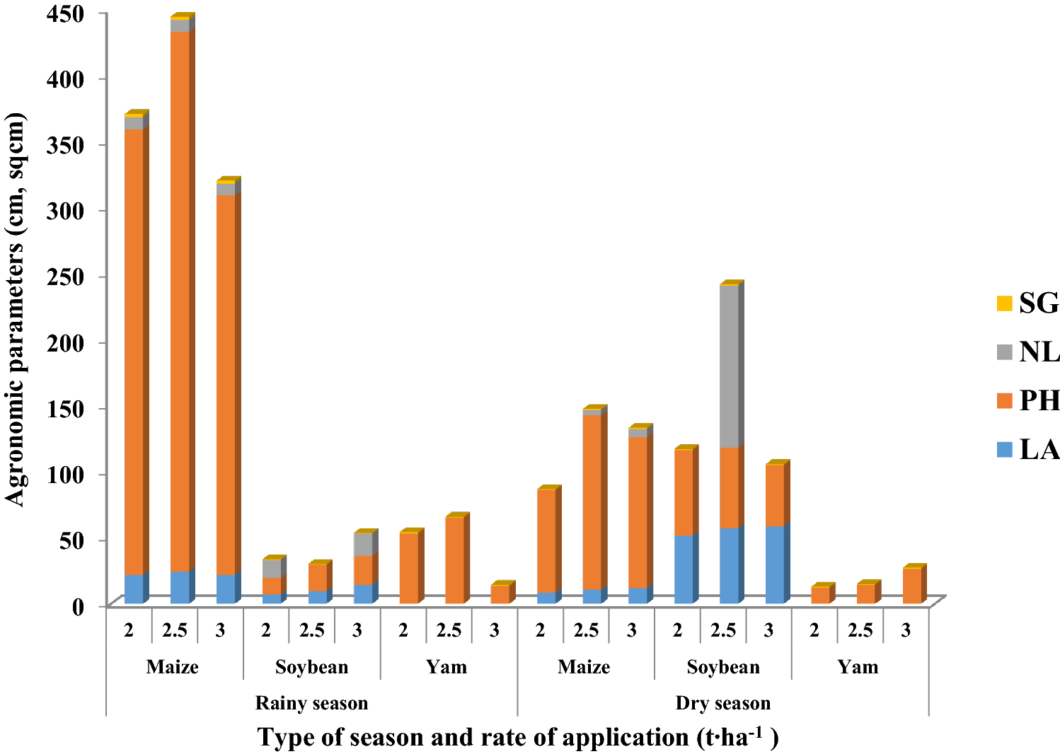 Enhancing growth and yield of crops with nutrient-enriched organic