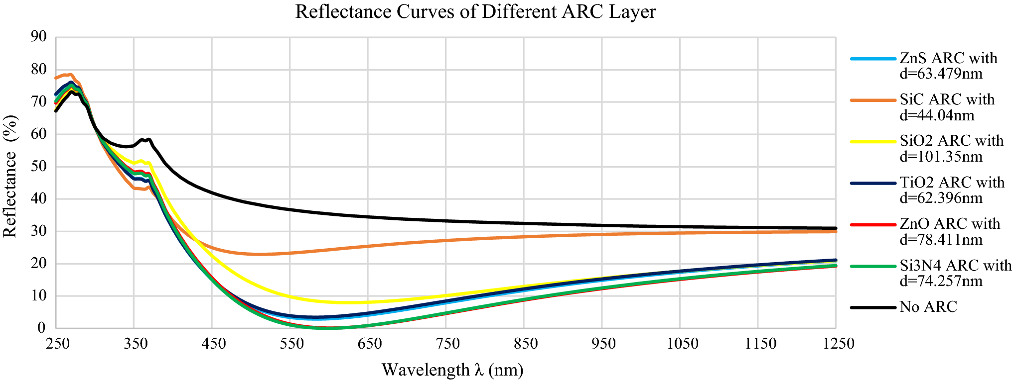 Investigation Of The Impact Different Arc Layers Using Pc1d Types Shortcircuits Sc As Outlined In Figure 41 Fig 2