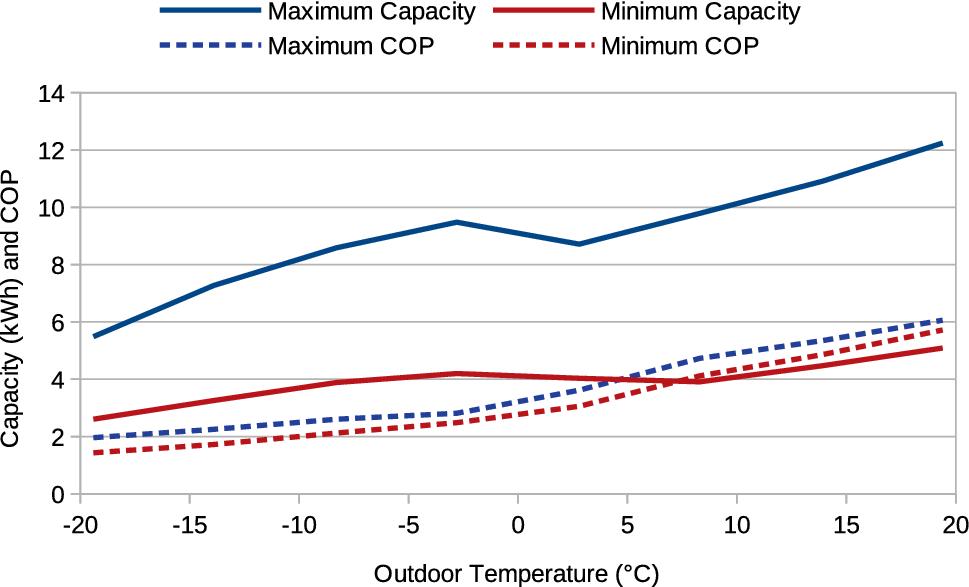 Heat pumps in Ontario | SpringerLink